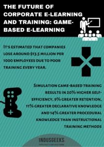 Corporate E-Learning And Training Game-Based E-learning