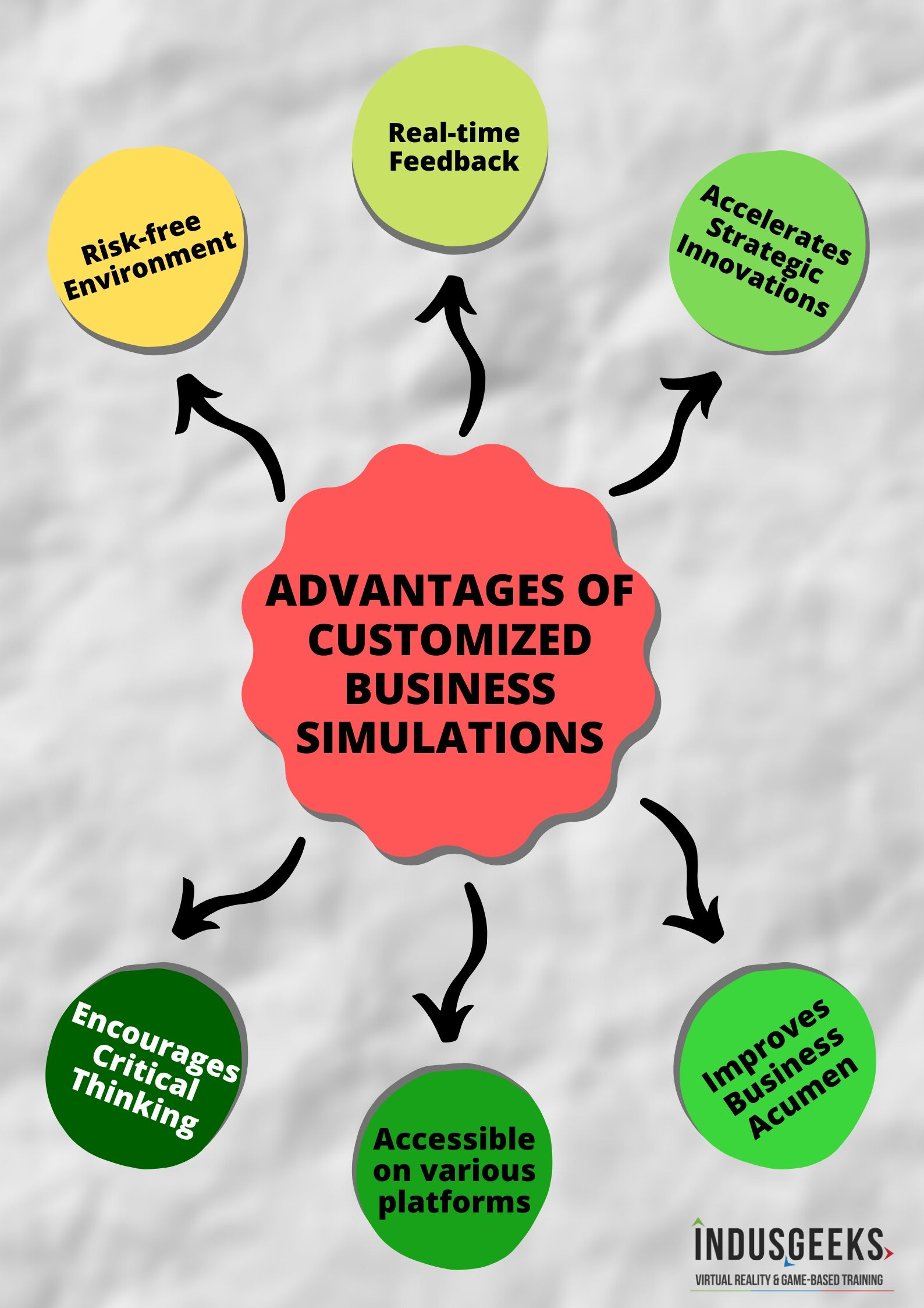 Advantages of Customized Business Simulations