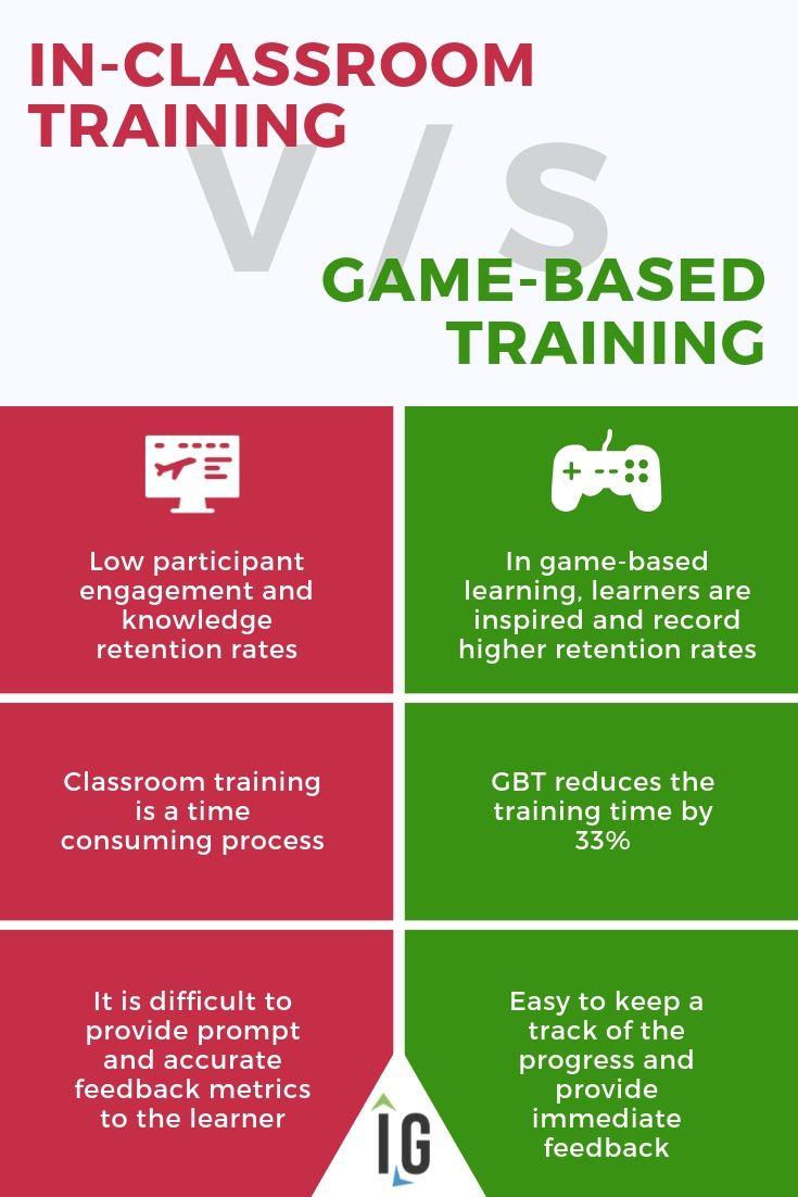 Classroom training vs game based training
