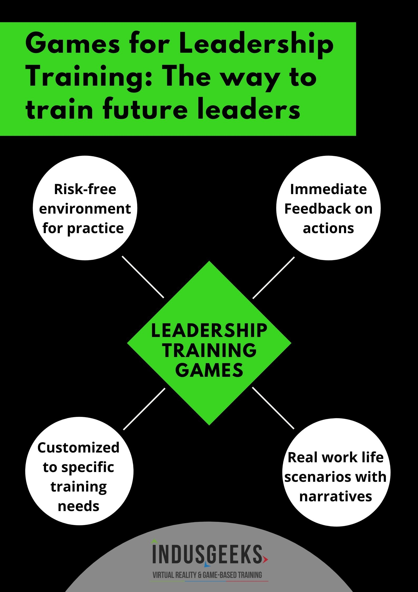 Games for Leadership training: The way to train future leaders