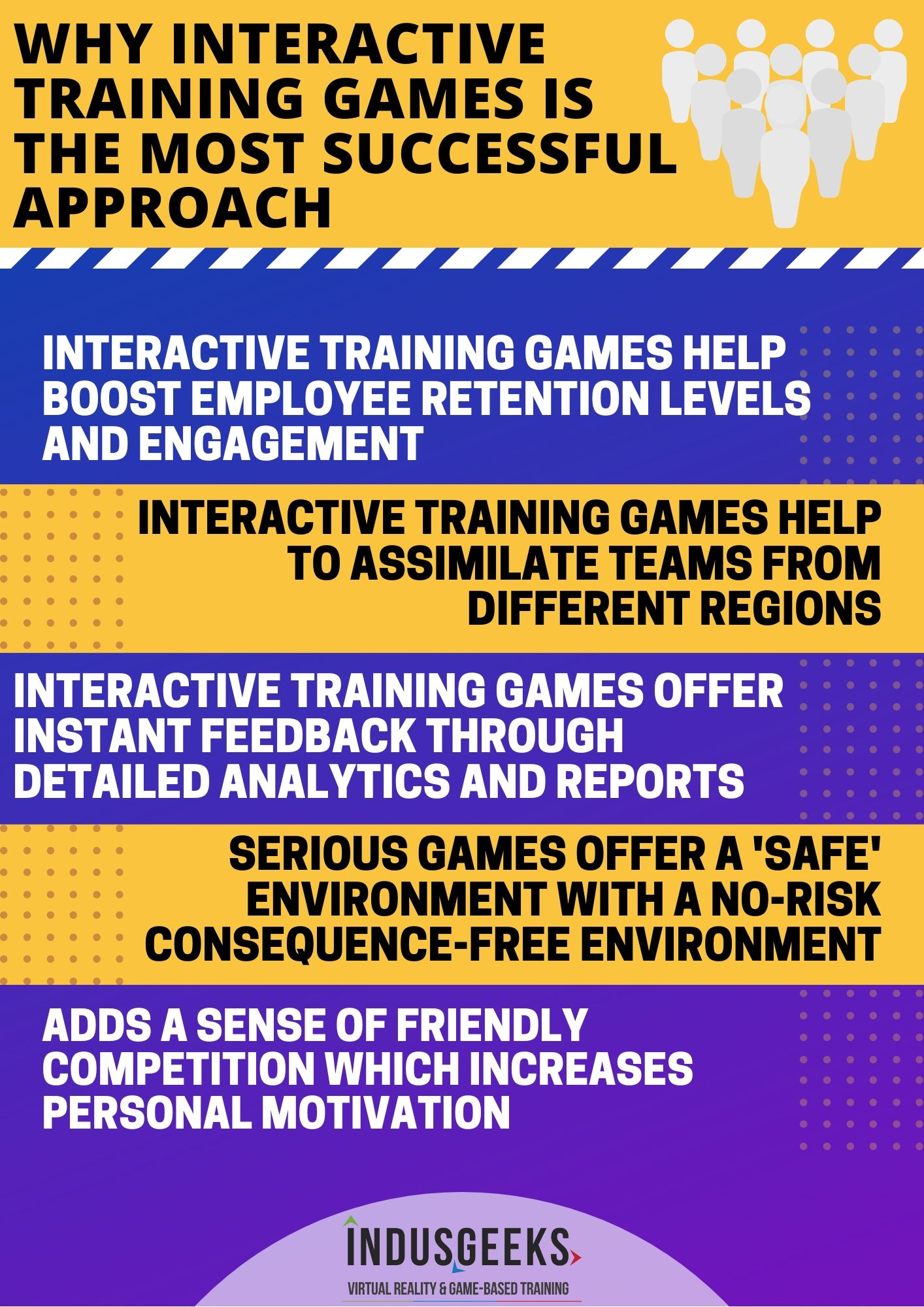 Why interactive training games work